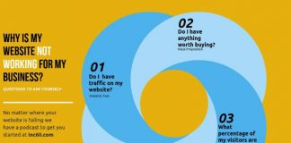 Infographics -with four steps. Why my website is not working for my business
